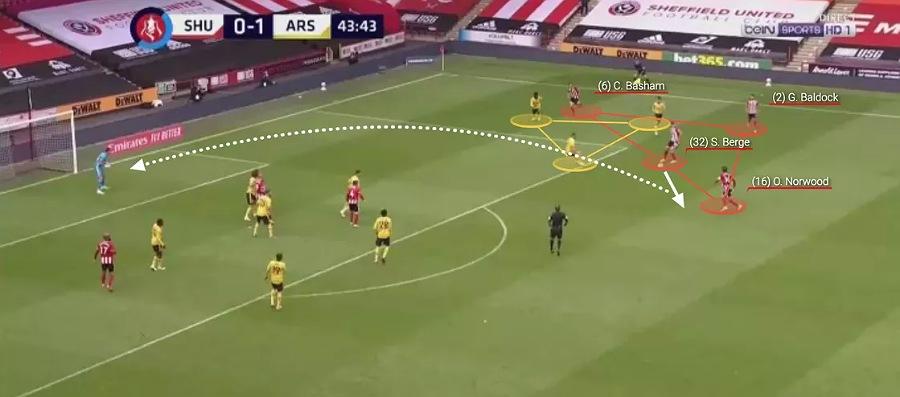 Analysis sheff6