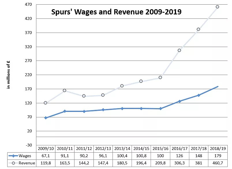 wages2009 19