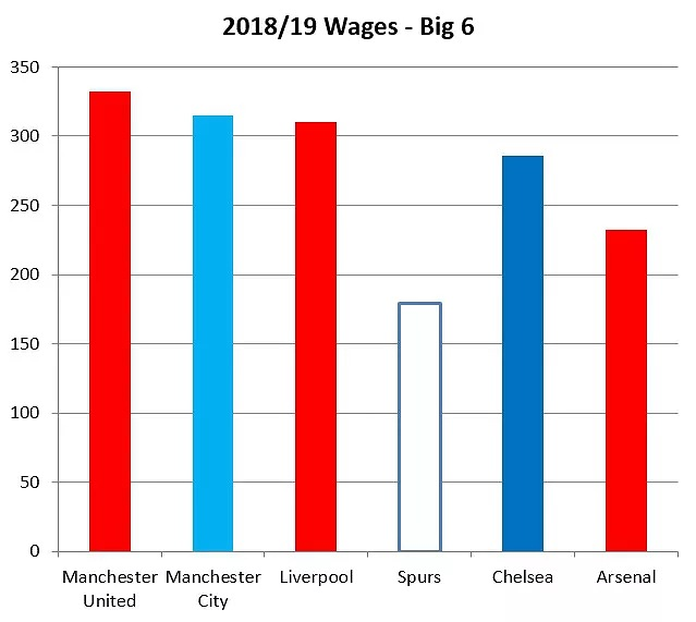 wages big6